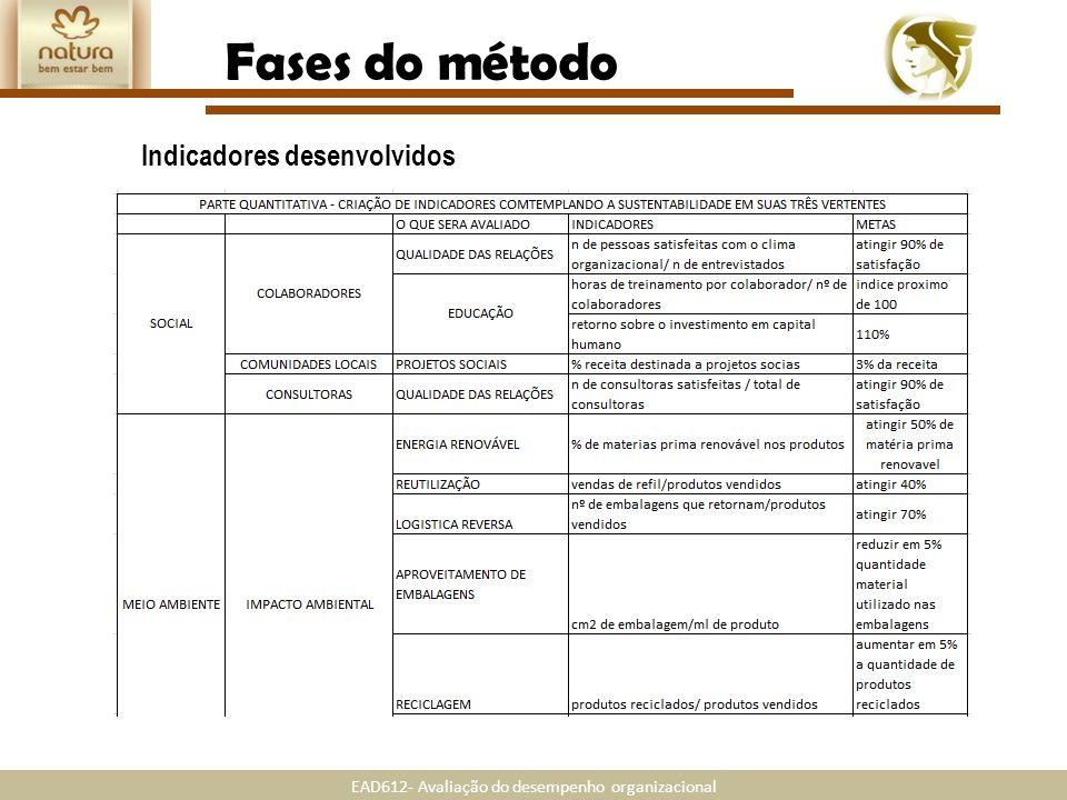 EAD612- Avaliação do desempenho organizacional Fases do método Indicadores desenvolvidos
