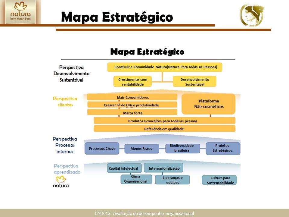 EAD612- Avaliação do desempenho organizacional Mapa Estratégico