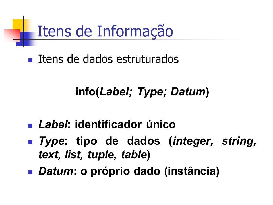 Itens de Informação Itens de dados estruturados info(Label; Type; Datum) Label: identificador único Type: tipo de dados (integer, string, text, list, tuple, table) Datum: o próprio dado (instância)