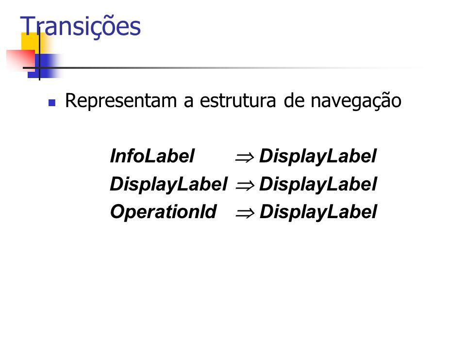 Transições Representam a estrutura de navegação InfoLabel DisplayLabel DisplayLabel OperationId DisplayLabel
