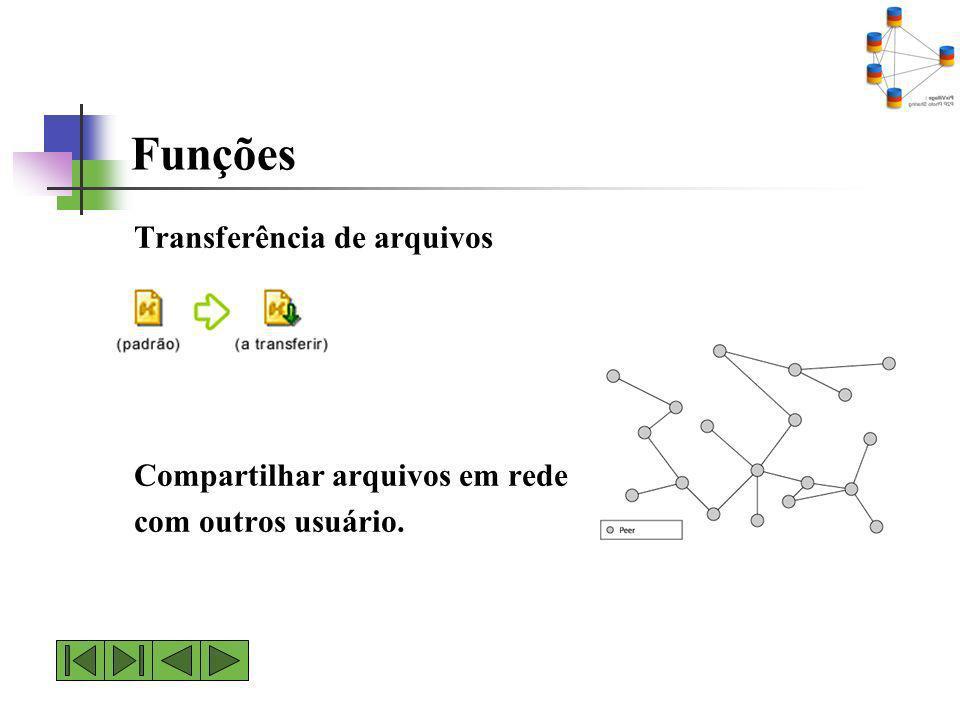 Funções Transferência de arquivos Compartilhar arquivos em rede com outros usuário.