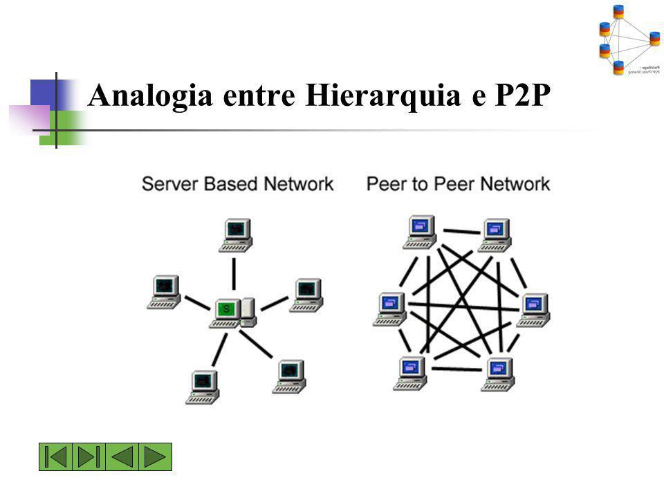 Analogia entre Hierarquia e P2P