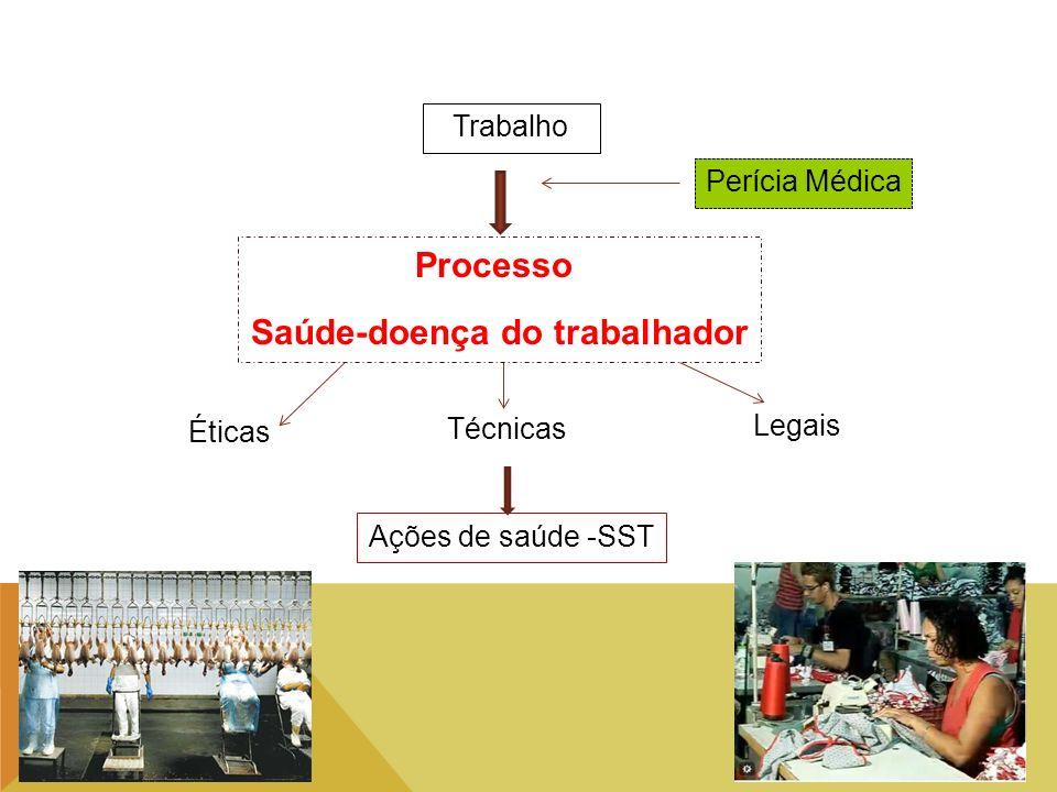 Trabalho Processo Saúde-doença do trabalhador Éticas Técnicas Legais Ações de saúde -SST Perícia Médica