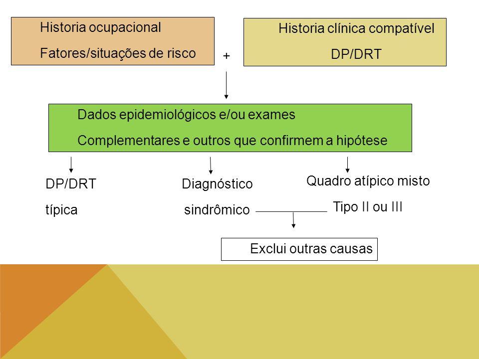 Historia ocupacional Fatores/situações de risco Historia clínica compatível DP/DRT + Dados epidemiológicos e/ou exames Complementares e outros que con