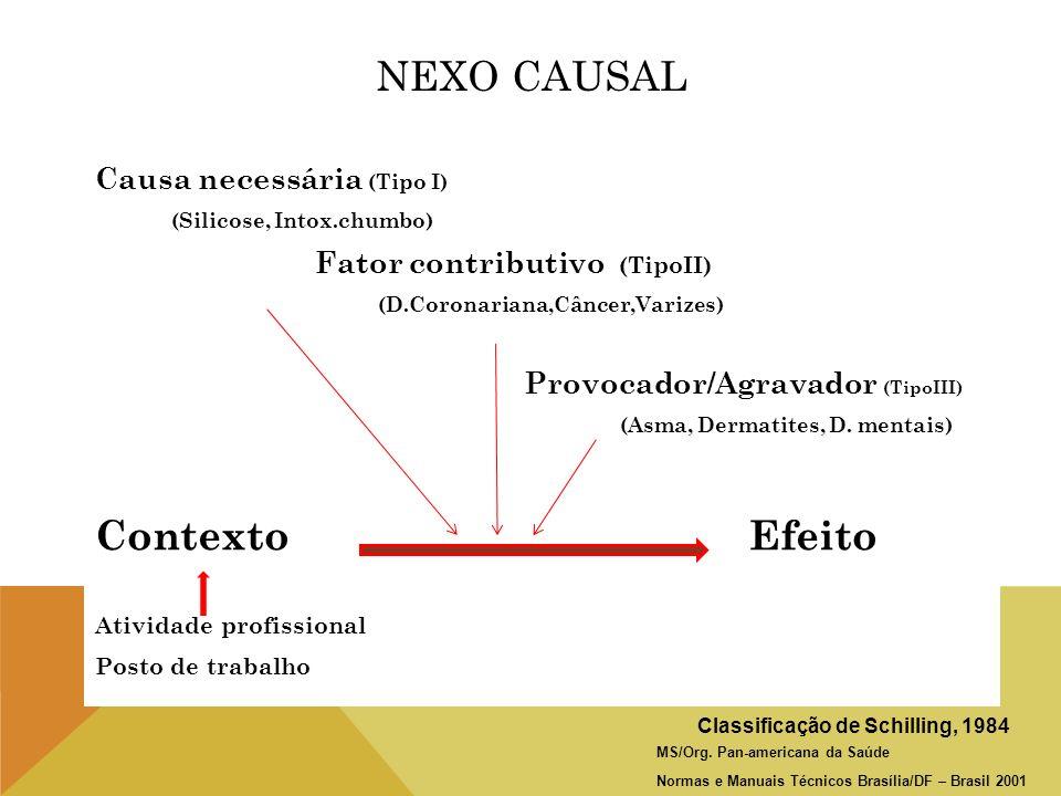 NEXO CAUSAL Causa necessária (Tipo I) (Silicose, Intox.chumbo) Fator contributivo (TipoII) (D.Coronariana,Câncer,Varizes) Provocador/Agravador (TipoII