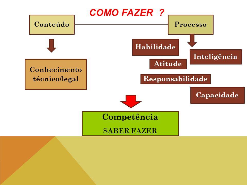 ConteúdoProcesso Habilidade Atitude Conhecimento técnico/legal Competência SABER FAZER Responsabilidade Inteligência Capacidade COMO FAZER ?