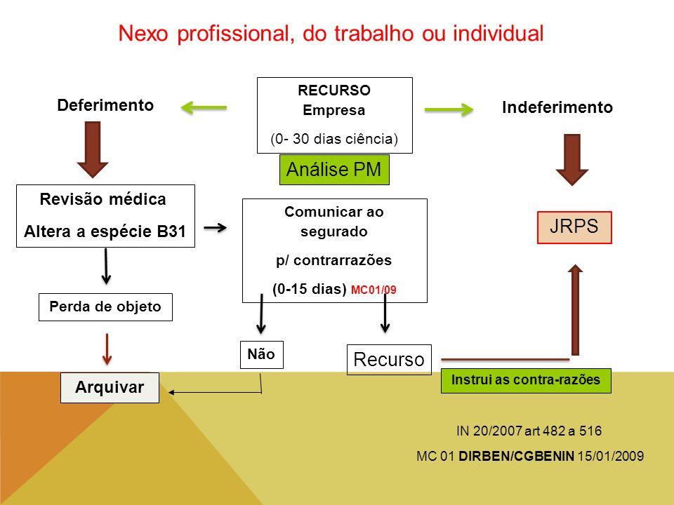 Nexo profissional, do trabalho ou individual Deferimento Indeferimento Revisão médica Altera a espécie B31 Comunicar ao segurado p/ contrarrazões (0-1