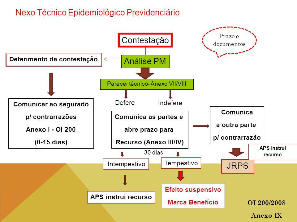 Nexo Técnico Epidemiológico Previdenciário Contestação Prazo e documentos Análise PM Deferimento da contestação Comunica as partes e abre prazo para R