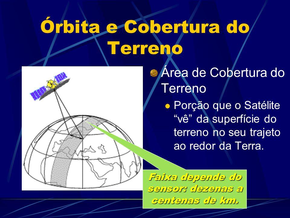 Órbita e Cobertura do Terreno Área de Cobertura do Terreno Porção que o Satélite vê da superfície do terreno no seu trajeto ao redor da Terra. Faixa d