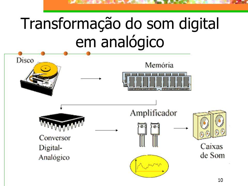 10 Transformação do som digital em analógico
