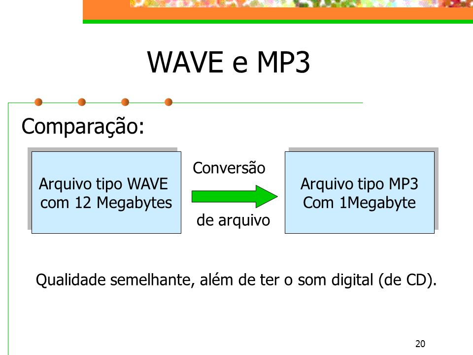20 WAVE e MP3 Comparação: Arquivo tipo WAVE com 12 Megabytes Arquivo tipo WAVE com 12 Megabytes Arquivo tipo MP3 Com 1Megabyte Arquivo tipo MP3 Com 1Megabyte Conversão de arquivo Qualidade semelhante, além de ter o som digital (de CD).