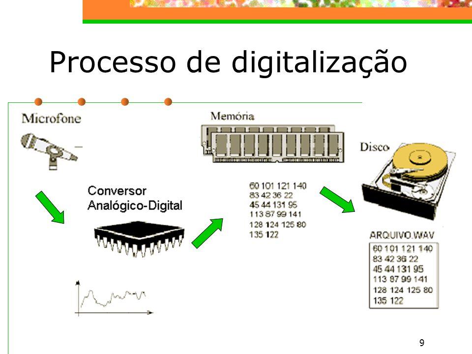 9 Processo de digitalização