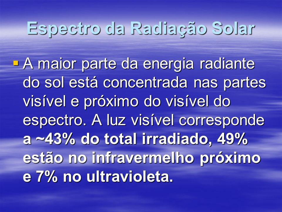 Espectro da Radiação Solar A maior parte da energia radiante do sol está concentrada nas partes visível e próximo do visível do espectro.