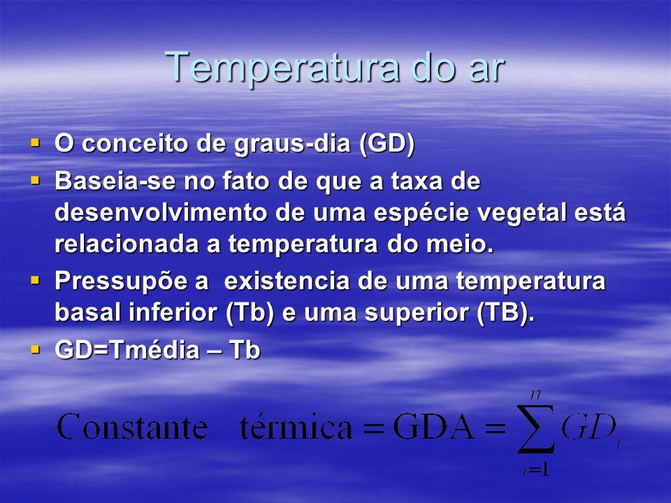 Temperatura do ar O conceito de graus-dia (GD) O conceito de graus-dia (GD) Baseia-se no fato de que a taxa de desenvolvimento de uma espécie vegetal está relacionada a temperatura do meio.