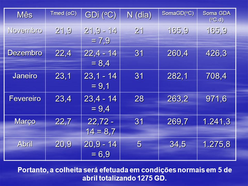Mês Tmed (oC) GDi ( o C) N (dia) SomaGD( o C) Soma GDA ( o C.d) Novembro21,9 21,9 - 14 = 7,9 21165,9165,9 Dezembro22,4 22,4 - 14 = 8,4 31260,4426,3 Ja