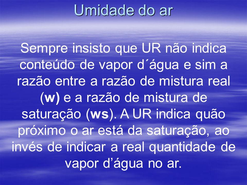 Umidade do ar Sempre insisto que UR não indica conteúdo de vapor d´água e sim a razão entre a razão de mistura real (w) e a razão de mistura de saturação (ws).