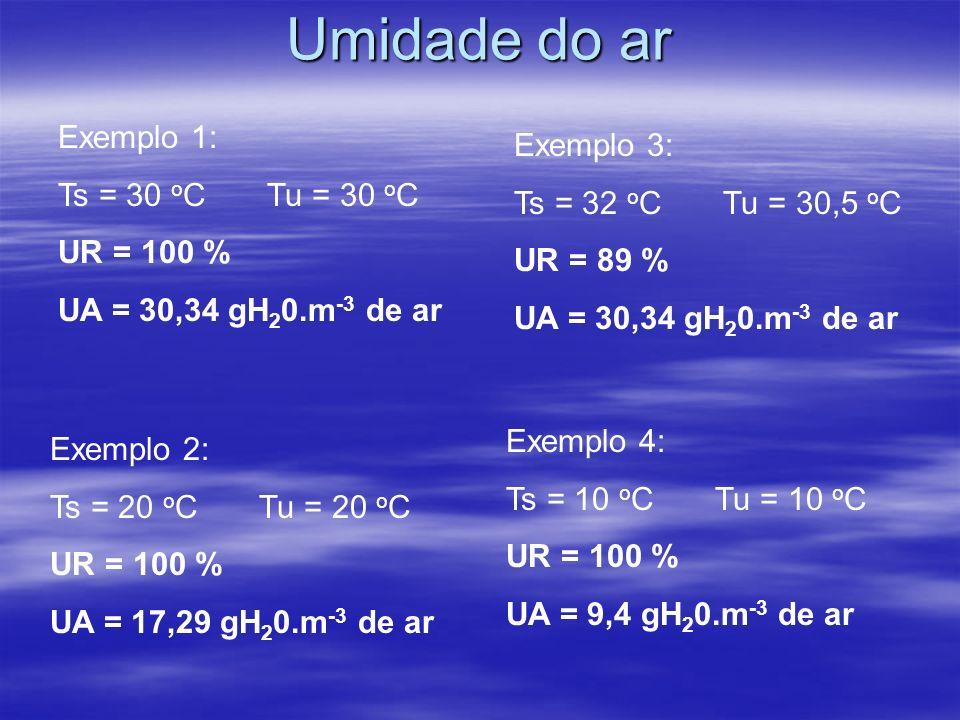 Umidade do ar Exemplo 1: Ts = 30 o C Tu = 30 o C UR = 100 % UA = 30,34 gH 2 0.m -3 de ar Exemplo 2: Ts = 20 o C Tu = 20 o C UR = 100 % UA = 17,29 gH 2 0.m -3 de ar Exemplo 3: Ts = 32 o C Tu = 30,5 o C UR = 89 % UA = 30,34 gH 2 0.m -3 de ar Exemplo 4: Ts = 10 o C Tu = 10 o C UR = 100 % UA = 9,4 gH 2 0.m -3 de ar