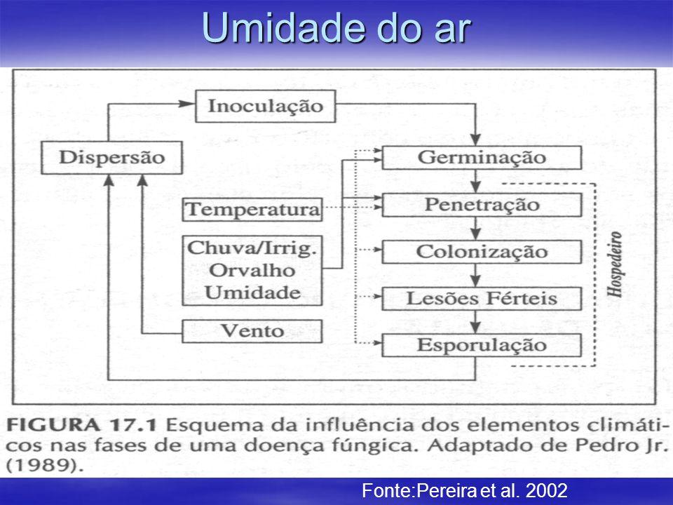 Fonte:Pereira et al. 2002