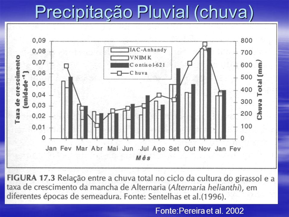 Precipitação Pluvial (chuva) Fonte:Pereira et al. 2002