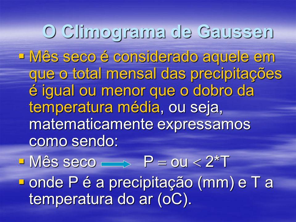 O Climograma de Gaussen Mês seco é considerado aquele em que o total mensal das precipitações é igual ou menor que o dobro da temperatura média, ou seja, matematicamente expressamos como sendo: Mês seco é considerado aquele em que o total mensal das precipitações é igual ou menor que o dobro da temperatura média, ou seja, matematicamente expressamos como sendo: Mês seco P ou 2*T Mês seco P ou 2*T onde P é a precipitação (mm) e T a temperatura do ar (oC).