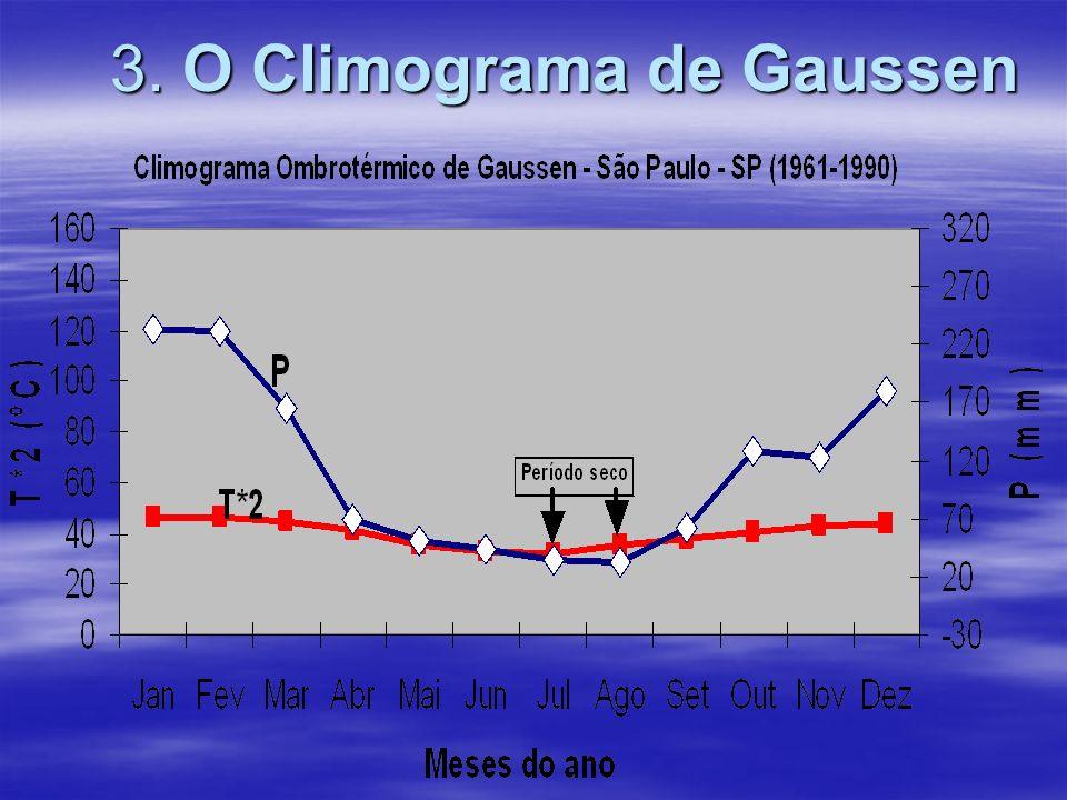 3. O Climograma de Gaussen