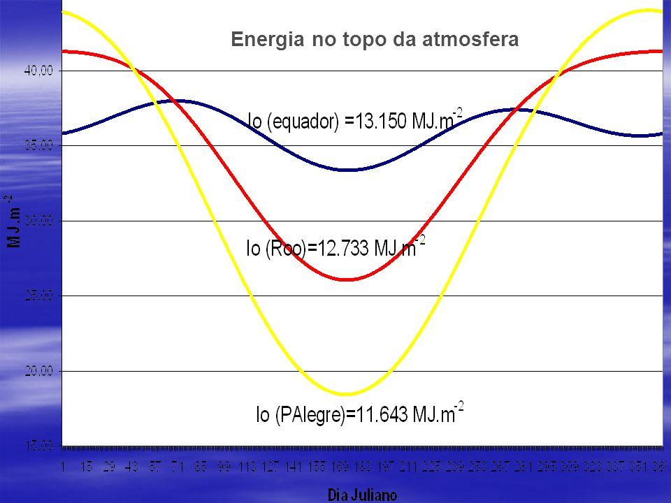 Energia no topo da atmosfera