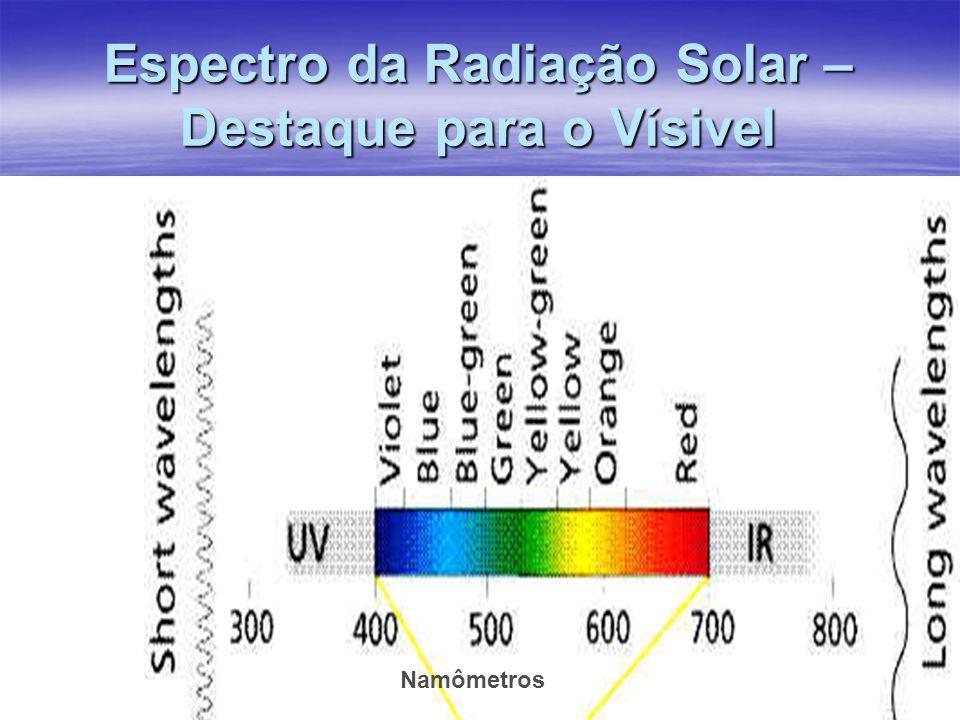 Espectro da Radiação Solar – Destaque para o Vísivel Namômetros