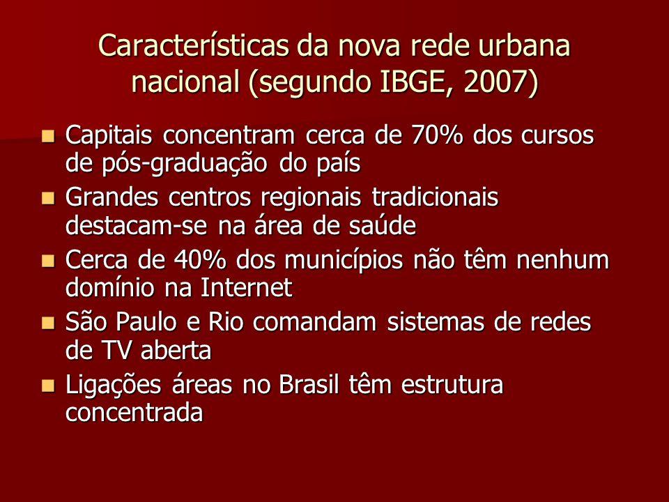 Características da nova rede urbana nacional (segundo IBGE, 2007) Capitais concentram cerca de 70% dos cursos de pós-graduação do país Capitais concen