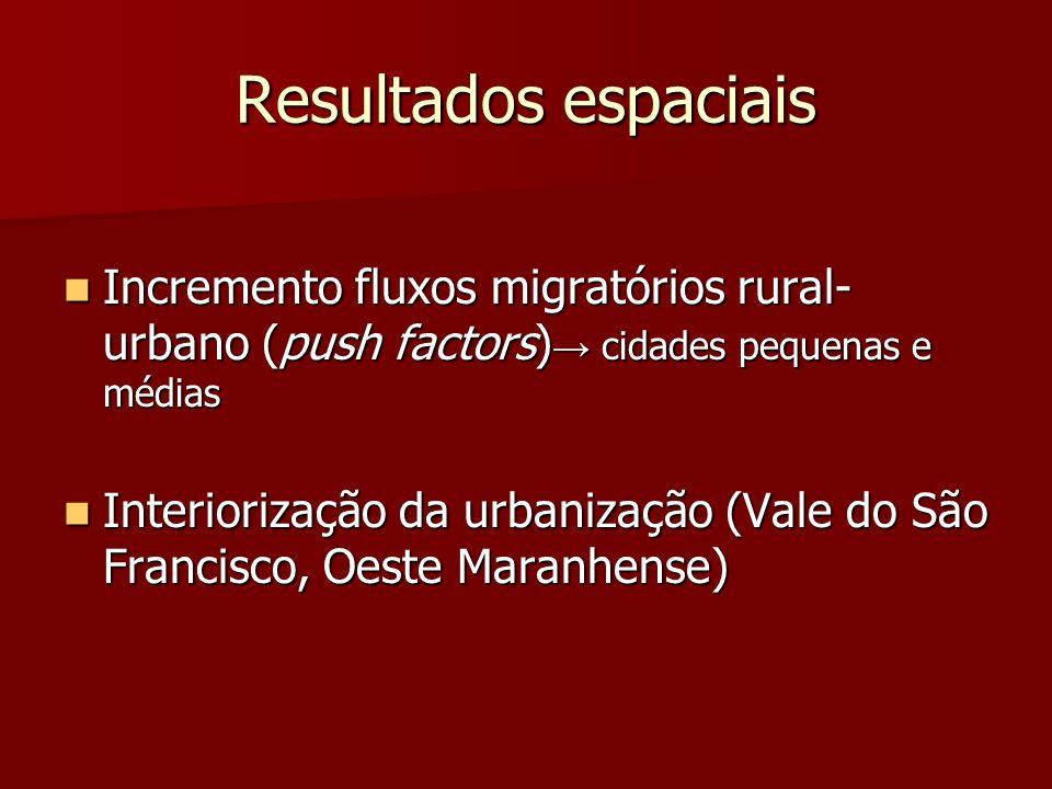 Resultados espaciais Incremento fluxos migratórios rural- urbano (push factors) cidades pequenas e médias Incremento fluxos migratórios rural- urbano