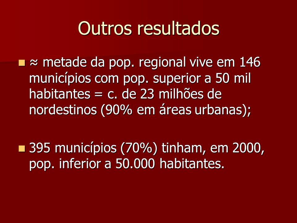 Outros resultados metade da pop. regional vive em 146 municípios com pop. superior a 50 mil habitantes = c. de 23 milhões de nordestinos (90% em áreas