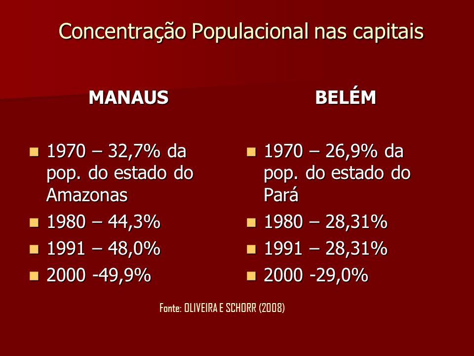Concentração Populacional nas capitais Concentração Populacional nas capitais MANAUS 1970 – 32,7% da pop. do estado do Amazonas 1970 – 32,7% da pop. d