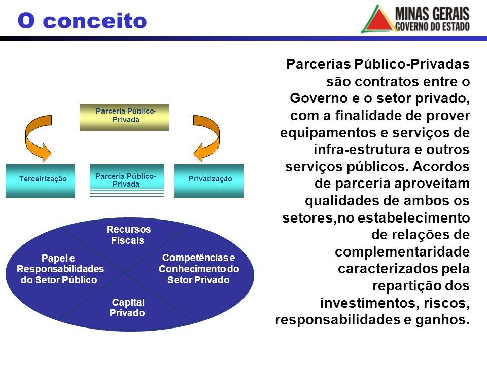 Parceria Público- Privada Terceirização Parceria Público- Privada Privatização Recursos Fiscais Capital Privado Competências e Conhecimento do Setor P