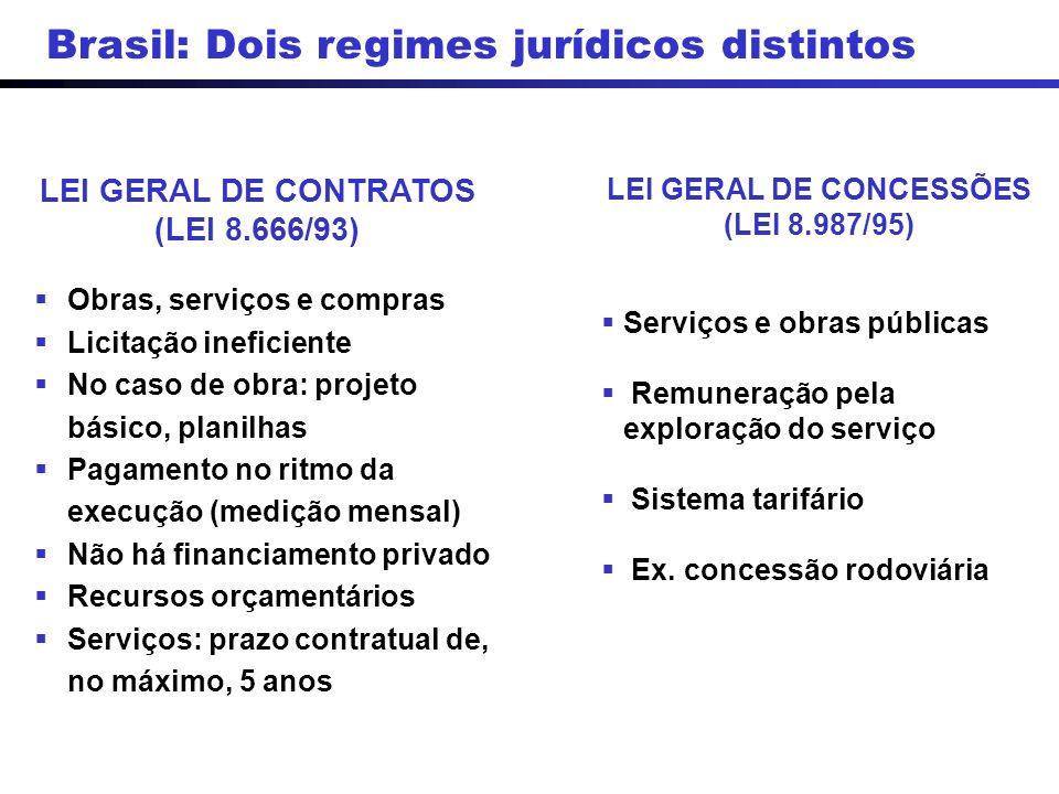 LEI GERAL DE CONTRATOS (LEI 8.666/93) LEI GERAL DE CONCESSÕES (LEI 8.987/95) Obras, serviços e compras Licitação ineficiente No caso de obra: projeto