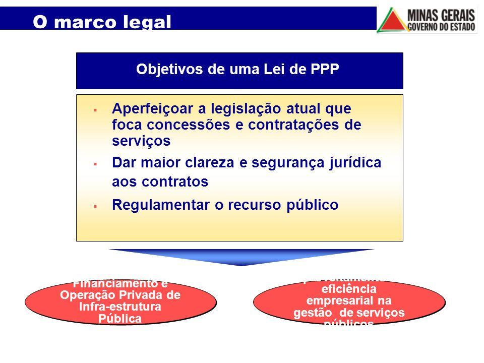 Aproveitamento da eficiência empresarial na gestão de serviços públicos Financiamento e Operação Privada de Infra-estrutura Pública Aperfeiçoar a legi