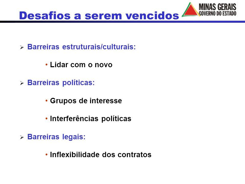 Barreiras estruturais/culturais: Lidar com o novo Barreiras políticas: Grupos de interesse Interferências políticas Barreiras legais: Inflexibilidade