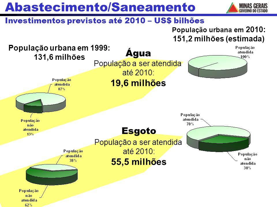 População urbana em 2010: 151,2 milhões (estimada) Água Esgoto População urbana em 1999: 131,6 milhões População a ser atendida até 2010: 19,6 milhões População a ser atendida até 2010: 55,5 milhões Abastecimento/Saneamento Investimentos previstos até 2010 – US$ bilhões