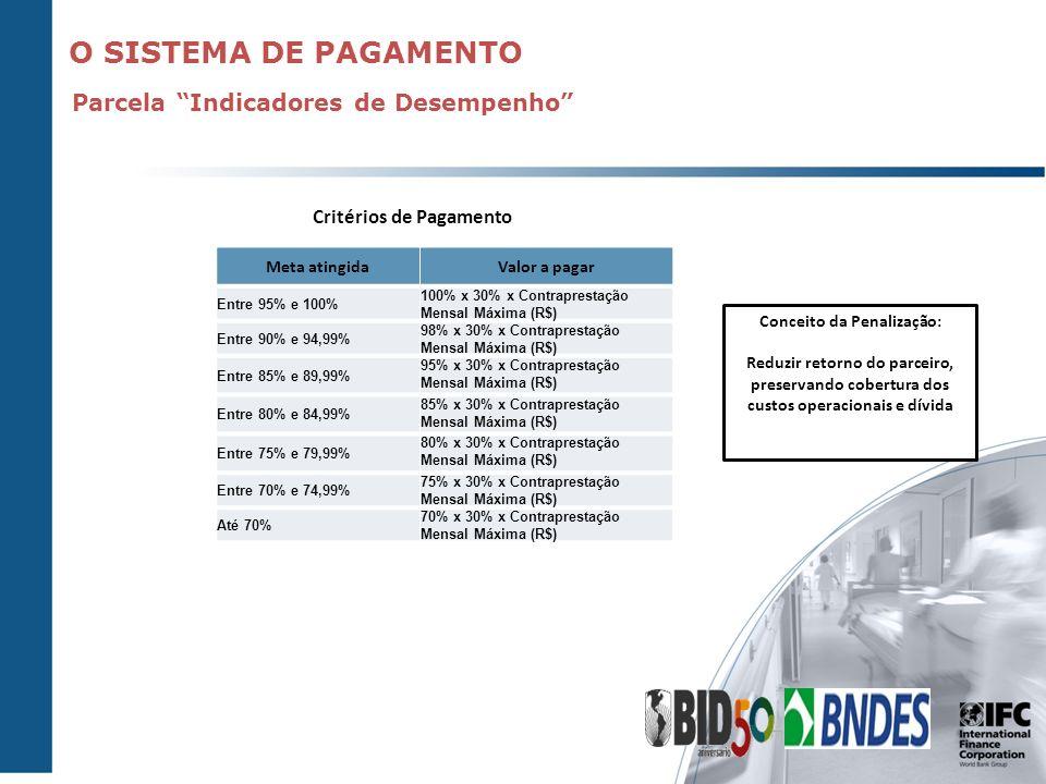 O SISTEMA DE PAGAMENTO Parcela Indicadores de Desempenho Meta atingidaValor a pagar Entre 95% e 100% 100% x 30% x Contraprestação Mensal Máxima (R$) E