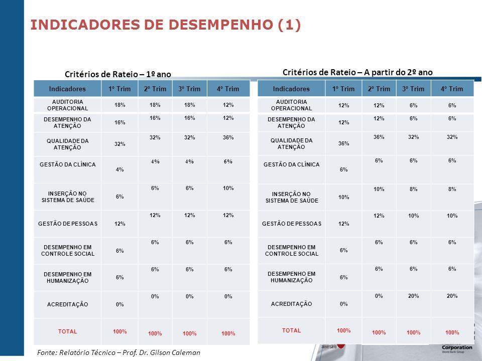 Indicadores1º Trim2º Trim3º Trim4º Trim AUDITORIA OPERACIONAL 18% 12% DESEMPENHO DA ATENÇÃO 16% 12% QUALIDADE DA ATENÇÃO 32% 36% GESTÃO DA CLÍNICA 4%