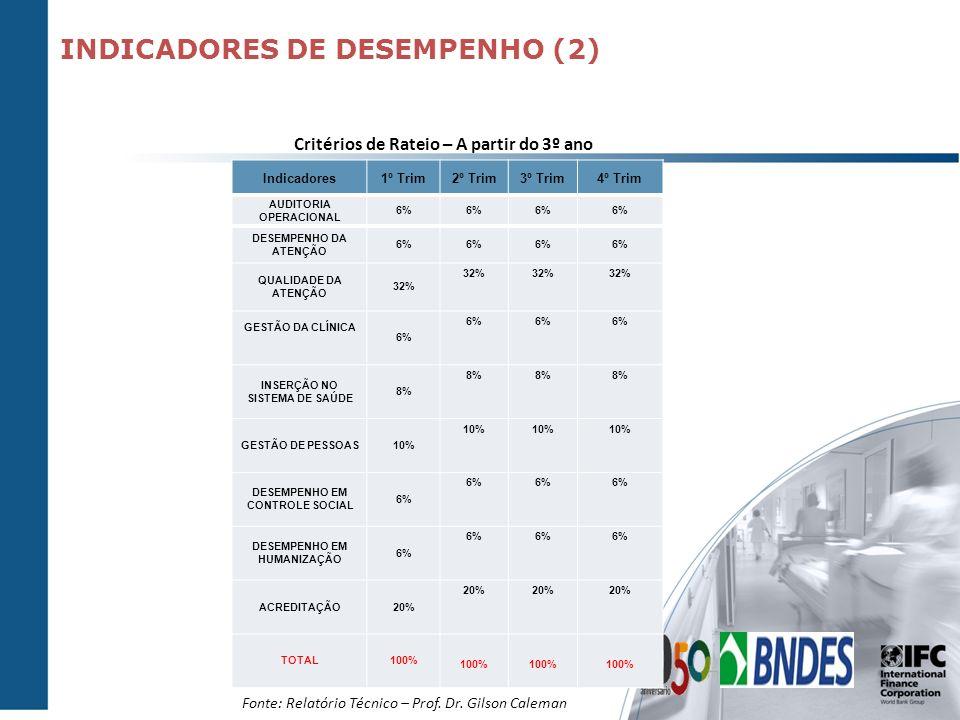 Indicadores1º Trim2º Trim3º Trim4º Trim AUDITORIA OPERACIONAL 6% DESEMPENHO DA ATENÇÃO 6% QUALIDADE DA ATENÇÃO 32% GESTÃO DA CLÍNICA 6% INSERÇÃO NO SI