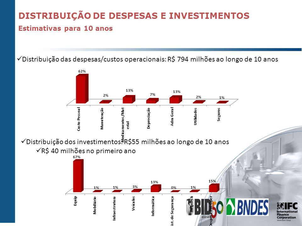DISTRIBUIÇÃO DE DESPESAS E INVESTIMENTOS Distribuição das despesas/custos operacionais: R$ 794 milhões ao longo de 10 anos Estimativas para 10 anos Di