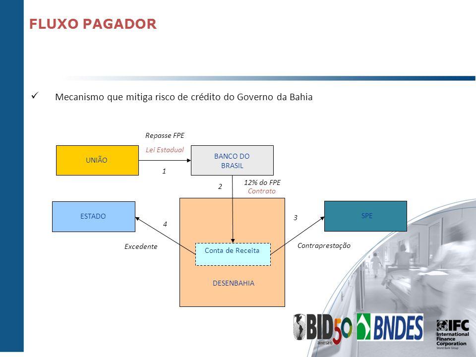 FLUXO PAGADOR UNIÃO BANCO DO BRASIL Repasse FPE Lei Estadual SPE ESTADO Contraprestação Excedente Conta de Receita DESENBAHIA 12% do FPE 1 2 3 4 Contr