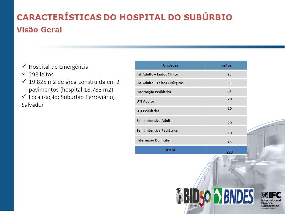 CARACTERÍSTICAS DO HOSPITAL DO SUBÚRBIO Visão Geral UnidadesLeitos Int.Adulto – Leitos Clínico 86 Int.Adulto – Leitos Cirúrgicos 58 Internação Pediátr