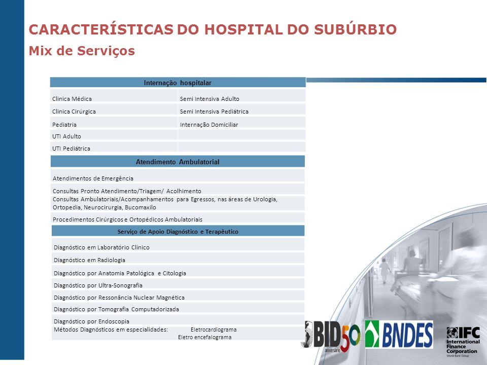 Internação hospitalar Clinica MédicaSemi Intensiva Adulto Clinica CirúrgicaSemi Intensiva Pediátrica PediatriaInternação Domiciliar UTI Adulto UTI Ped