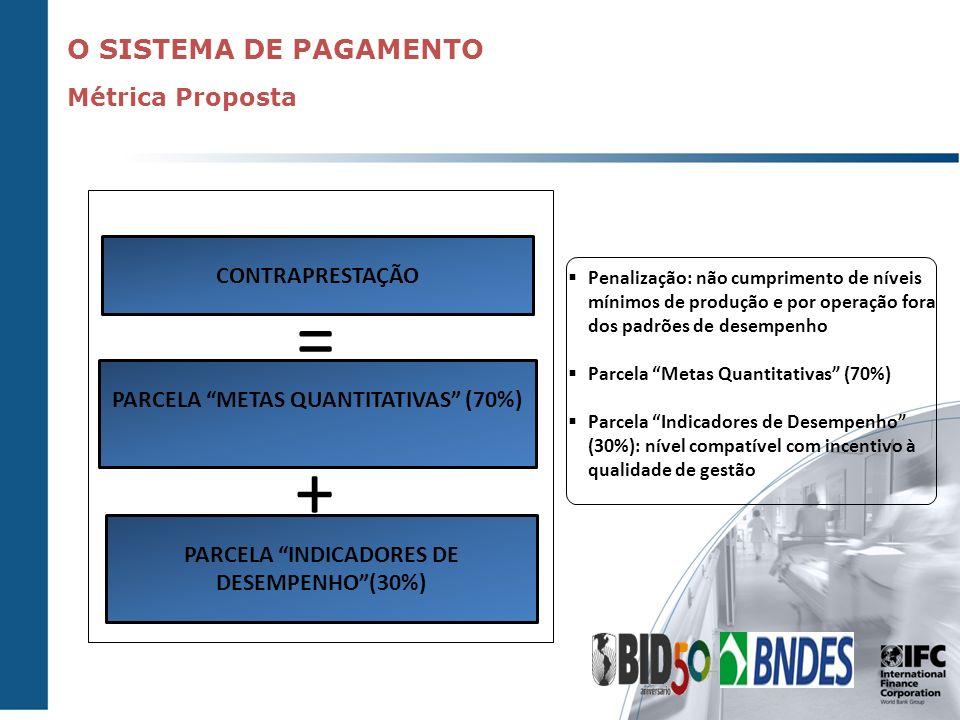 FLUXO PAGADOR UNIÃO BANCO DO BRASIL Repasse FPE Lei Estadual SPE ESTADO Contraprestação Excedente Conta de Receita DESENBAHIA 12% do FPE 1 2 3 4 Contrato Mecanismo que mitiga risco de crédito do Governo da Bahia
