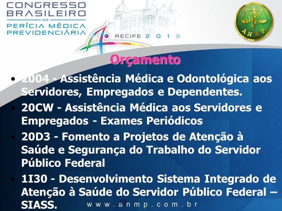 13 Orçamento 2004 - Assistência Médica e Odontológica aos Servidores, Empregados e Dependentes. 20CW - Assistência Médica aos Servidores e Empregados