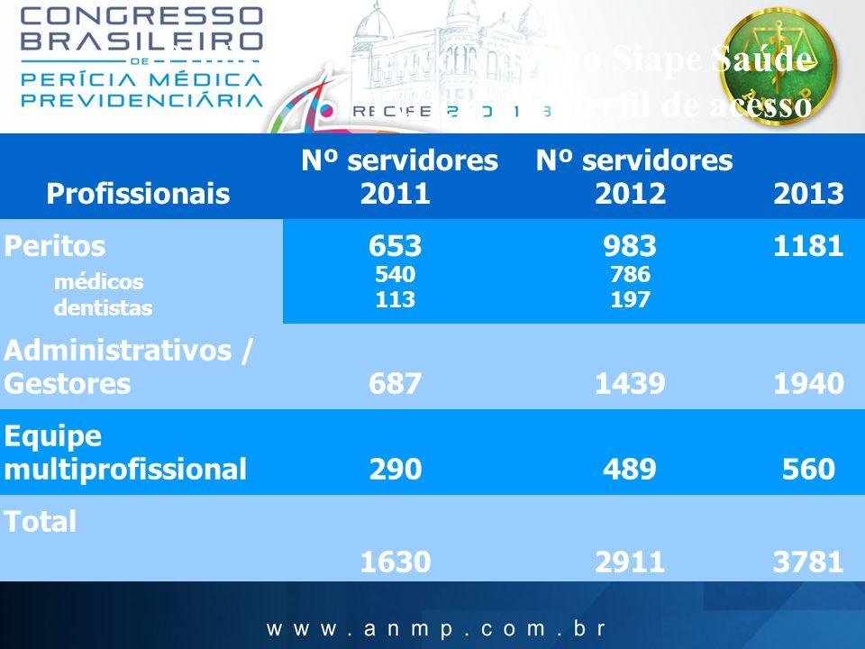 Profissionais envolvidos no Siape Saúde Perícia por perfil de acesso Profissionais Nº servidores 2011 Nº servidores 20122013 Peritos médicos dentistas
