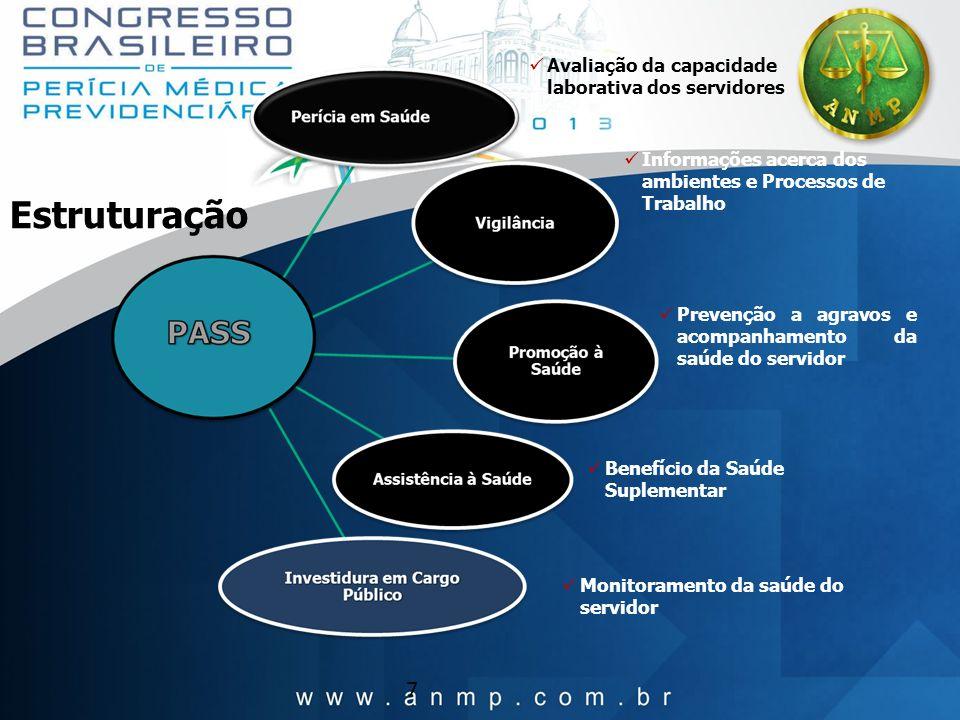 7 Estruturação Prevenção a agravos e acompanhamento da saúde do servidor Informações acerca dos ambientes e Processos de Trabalho Benefício da Saúde S