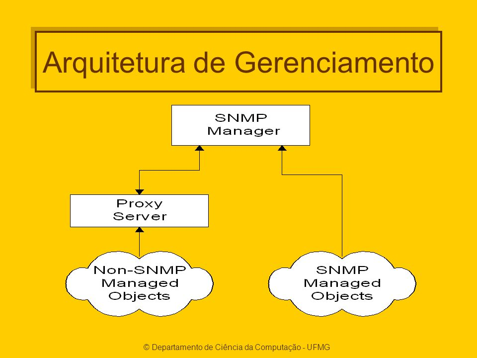© Departamento de Ciência da Computação - UFMG Arquitetura de Gerenciamento