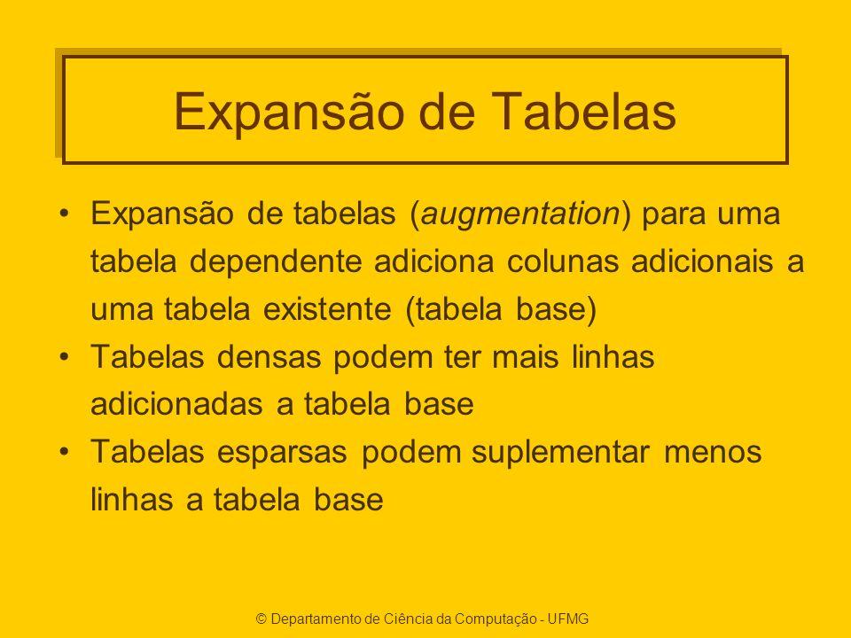 Expansão de Tabelas Expansão de tabelas (augmentation) para uma tabela dependente adiciona colunas adicionais a uma tabela existente (tabela base) Tabelas densas podem ter mais linhas adicionadas a tabela base Tabelas esparsas podem suplementar menos linhas a tabela base