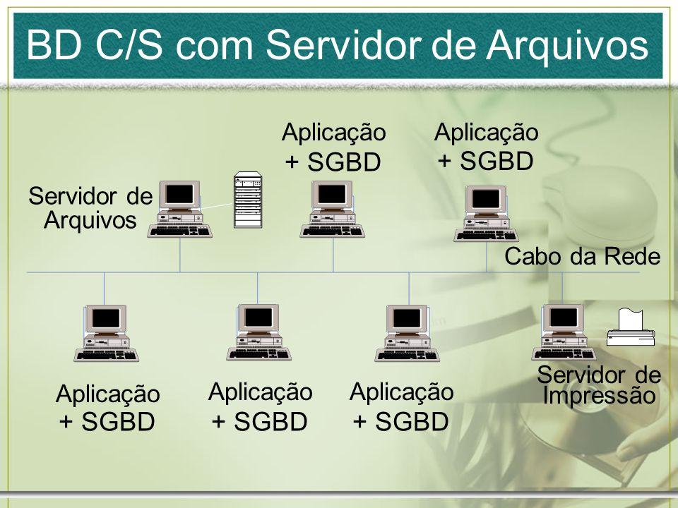 BD C/S com Servidor de Arquivos + SGBD Servidor de Arquivos Servidor de Impressão Aplicação Cabo da Rede + SGBD